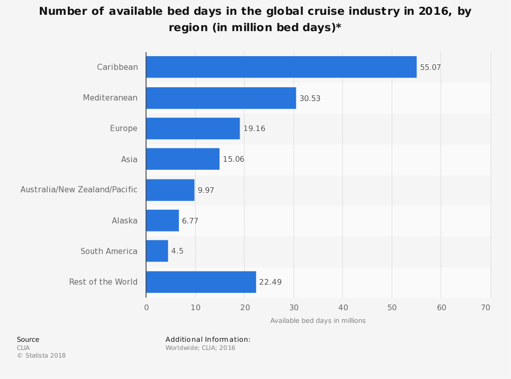 Statistic: Number of available bed days in the global cruise industry in 2016, by region (in million bed days)*  | Statista