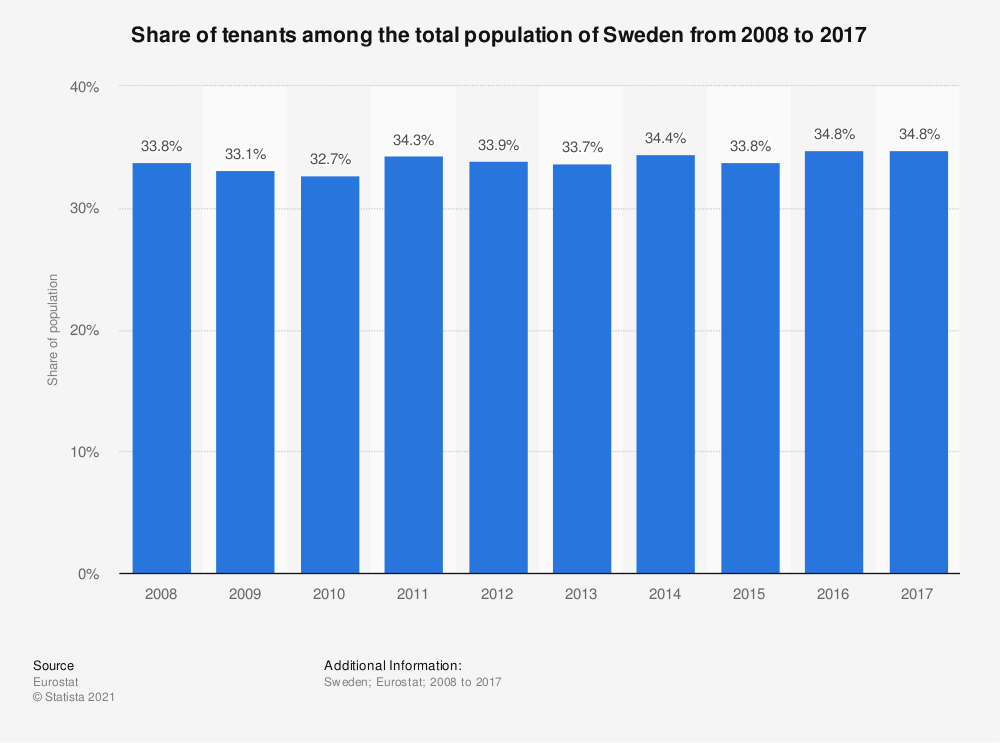 Statistic: Share of tenants among the total population of Sweden from 2008 to 2017 | Statista