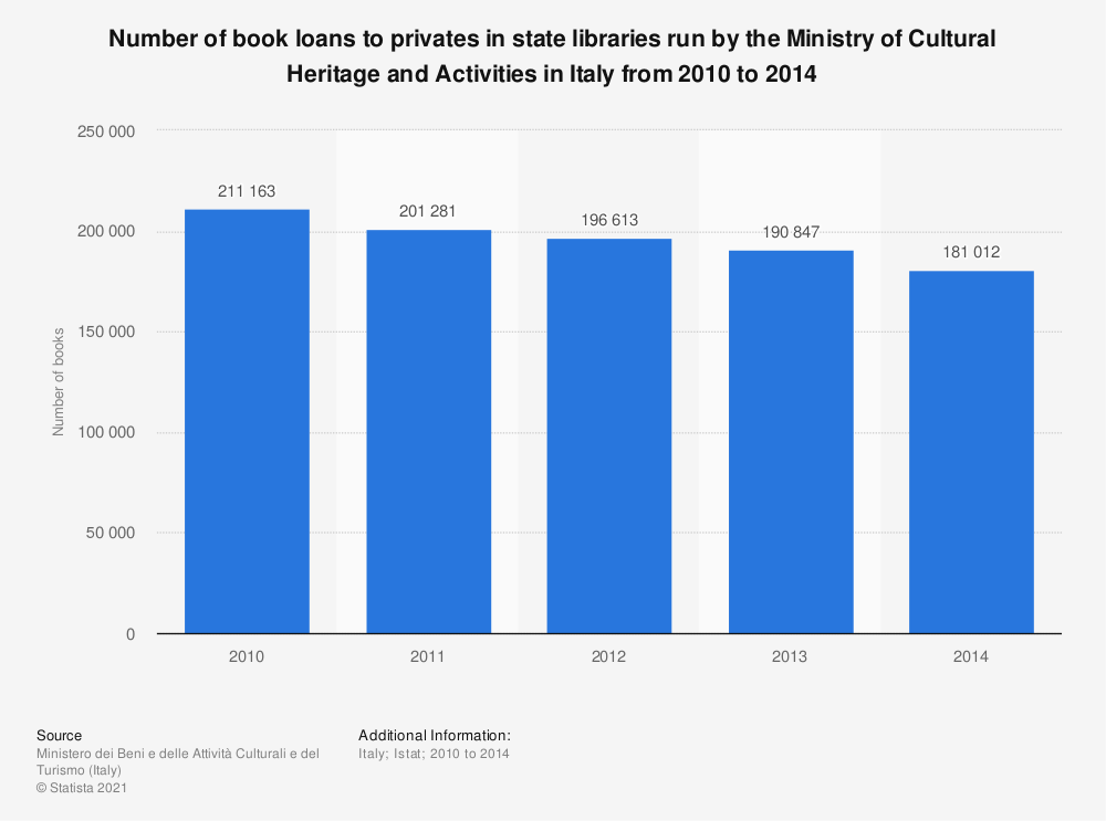 Statistic: Number of book loans to privates in state libraries run by the Ministry of Cultural Heritage and Activities in Italy from 2010 to 2014  | Statista