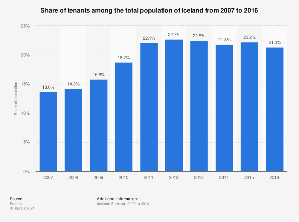 Statistic: Share of tenants among the total population of Iceland from 2007 to 2016 | Statista