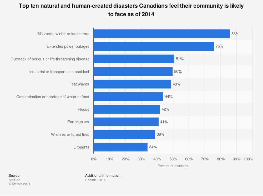 Statistic: Top ten natural and human-created disasters Canadians feel their community is likely to face as of 2014 | Statista