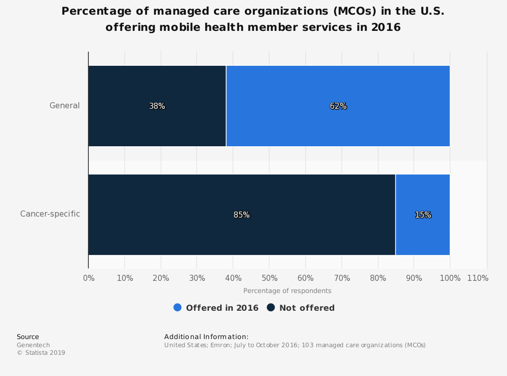 Statistic: Percentage of managed care organizations (MCOs) in the U.S. offering mobile health member services in 2016 | Statista