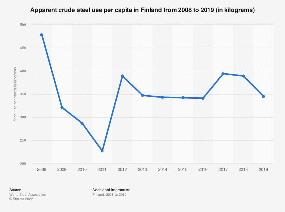Statistic: Apparent crude steel use per capita in Finland from 2009 to 2016 (in kilograms) | Statista