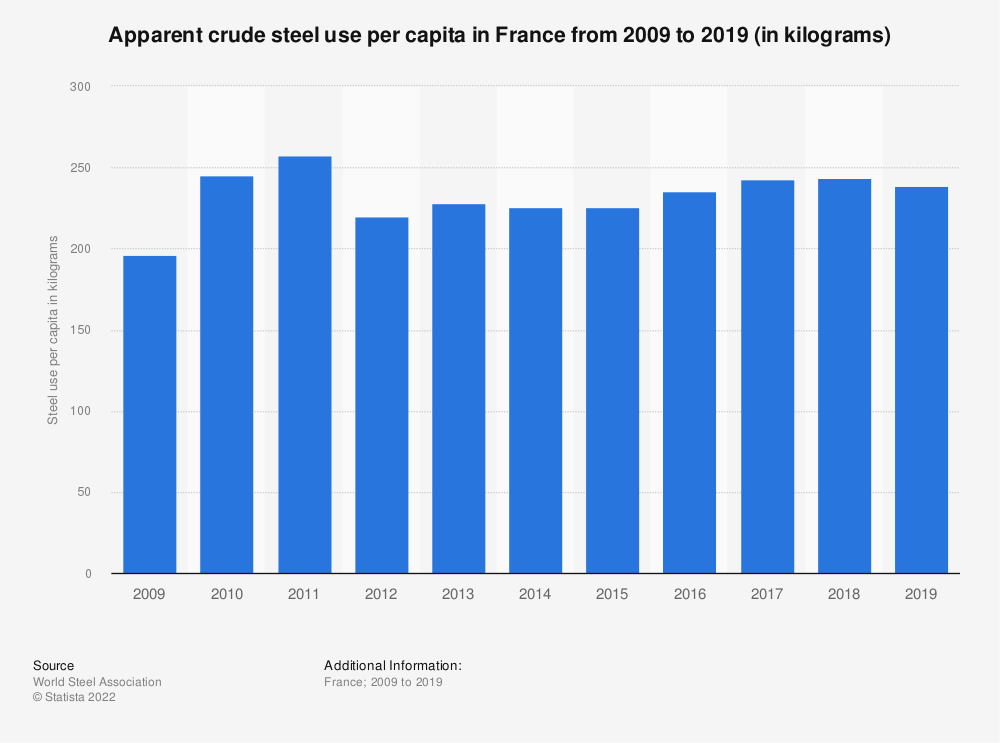 Statistic: Apparent crude steel use per capita in France from 2009 to 2016 (in kilograms) | Statista