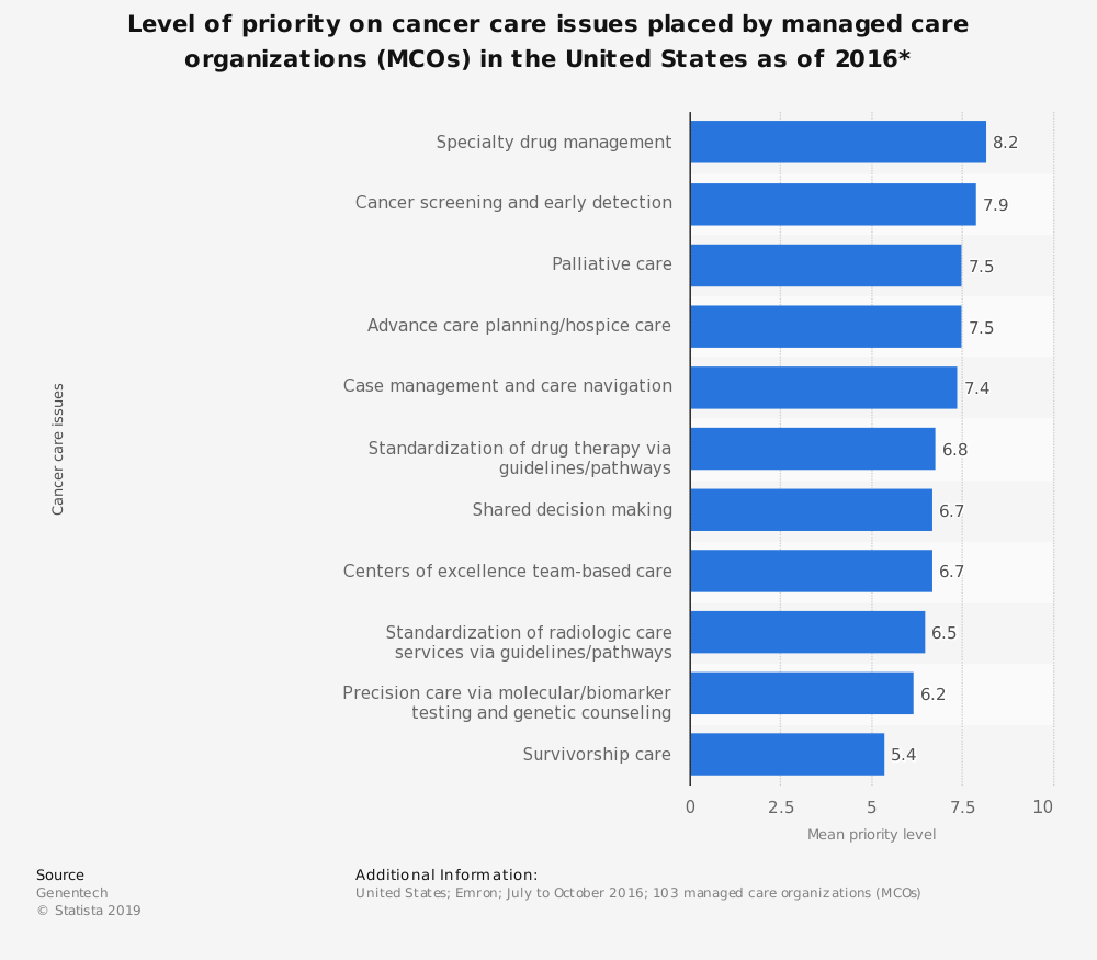 Statistic: Level of priority on cancer care issues placed by managed care organizations (MCOs) in the United States as of 2016* | Statista