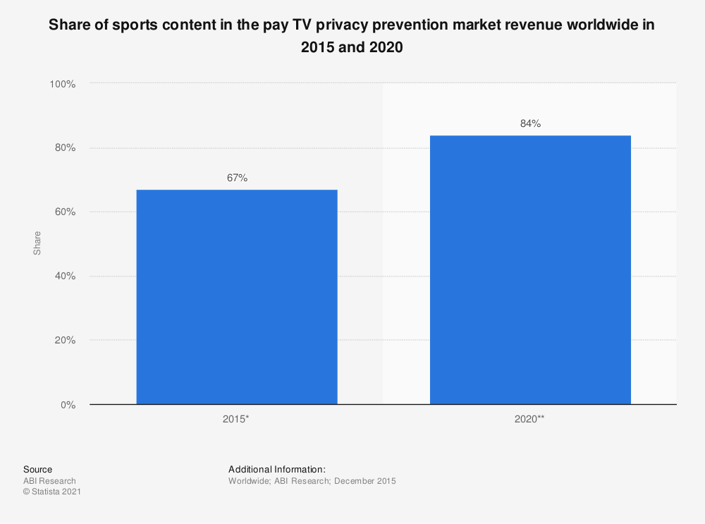Statistic: Share of sports content in the pay TV privacy prevention market revenue worldwide in 2015 and 2020 | Statista