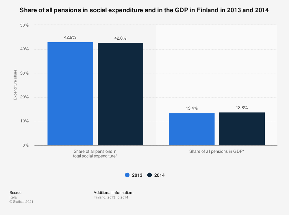 Statistic: Share of all pensions in social expenditure and in the GDP in Finland in 2013 and 2014   Statista