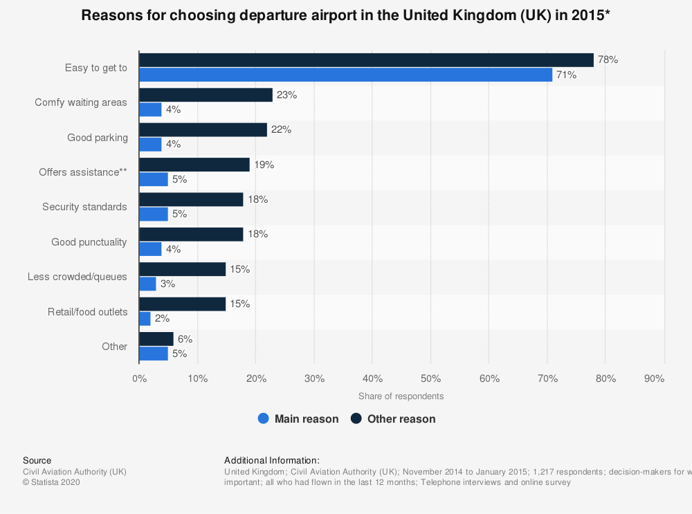 Statistic: Reasons for choosing departure airport in the United Kingdom (UK) in 2015* | Statista