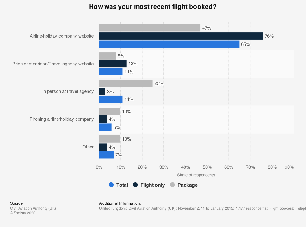 Statistic: How was your most recent flight booked? | Statista