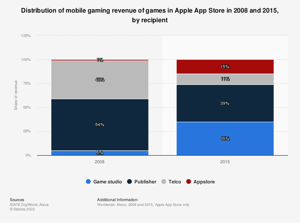 Statistic: Distribution of mobile gaming revenue of games in Apple App Store in 2008 and 2015, by recipient | Statista
