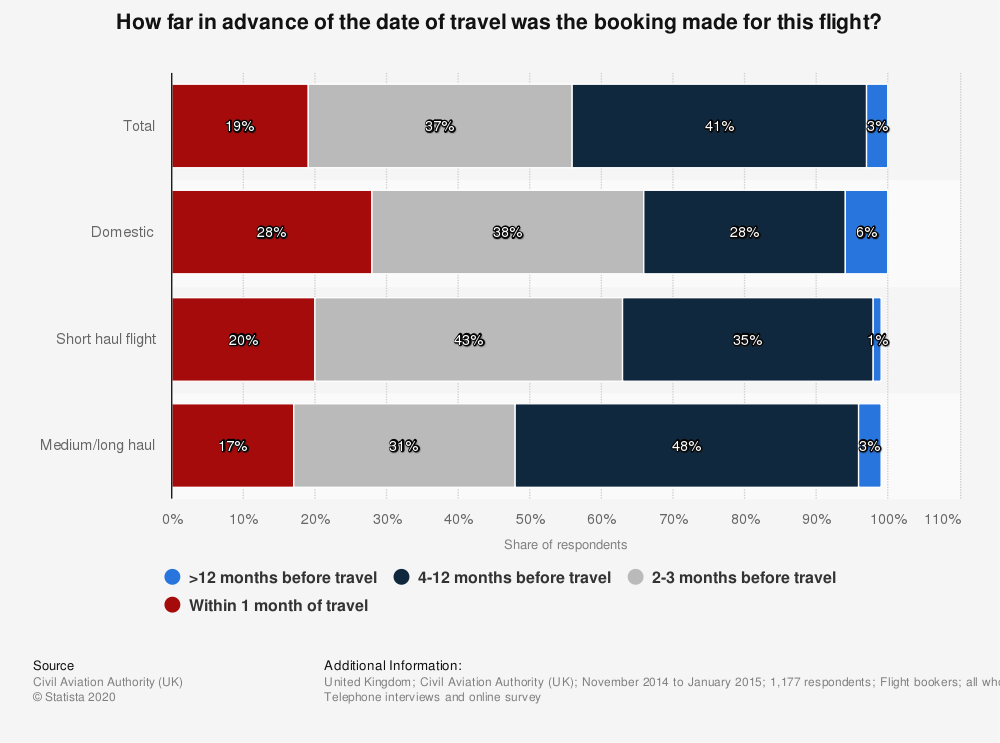 Statistic: How far in advance of the date of travel was the booking made for this flight? | Statista