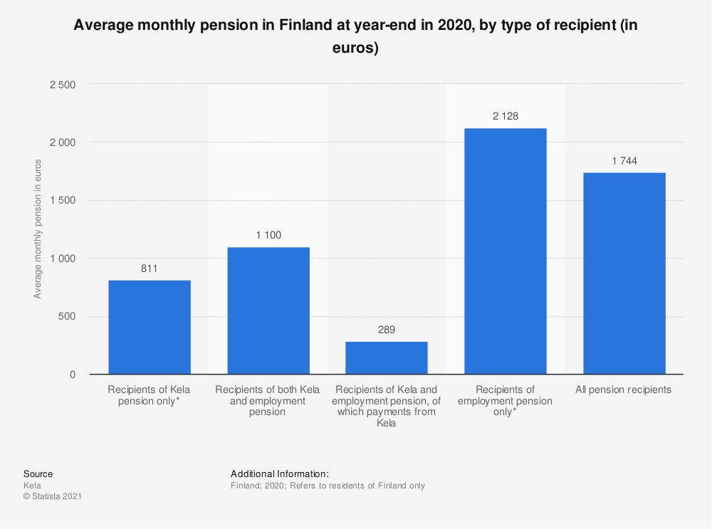 Statistic: Total average monthly pension in Finland at year-end in 2018, by type of recipient (in euros) | Statista