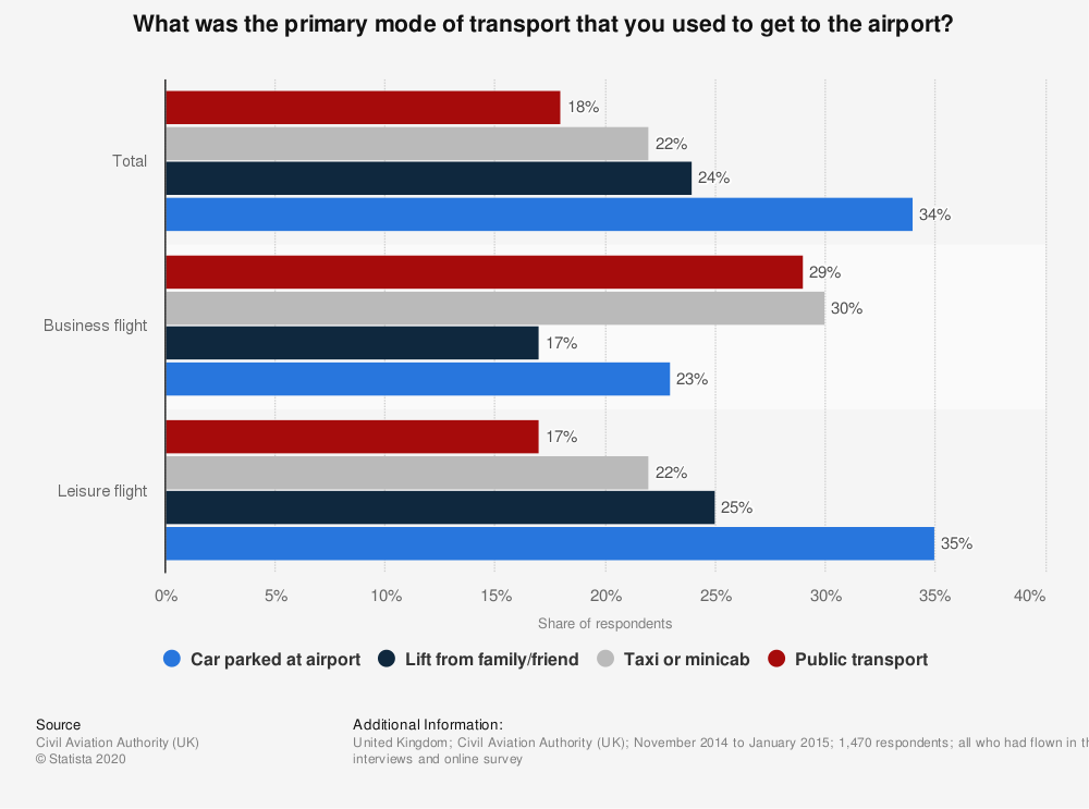 Statistic: What was the primary mode of transport that you used to get to the airport? | Statista