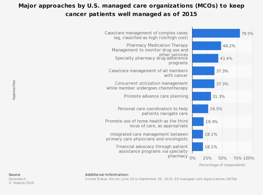 Statistic: Major approaches by U.S. managed care organizations (MCOs) to keep cancer patients well managed as of 2015 | Statista