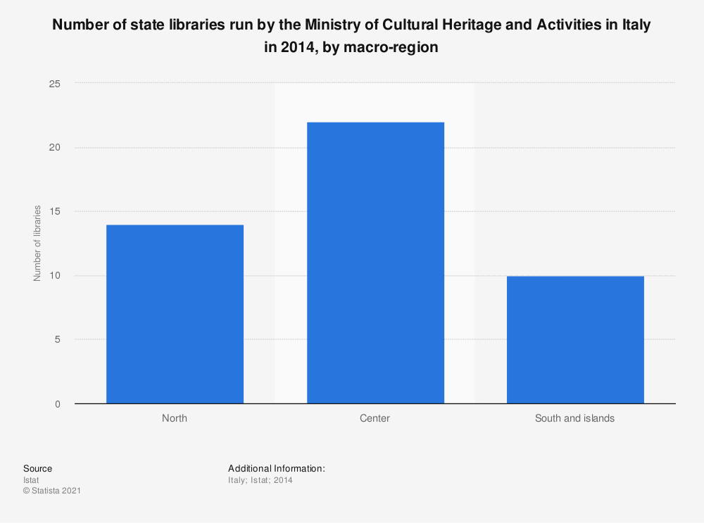 Statistic: Number of state libraries run by the Ministry of Cultural Heritage and Activities in Italy in 2014, by macro-region | Statista