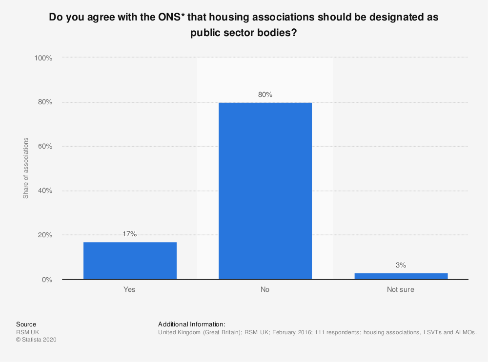 Statistic: Do you agree with the ONS* that housing associations should be designated as public sector bodies? | Statista