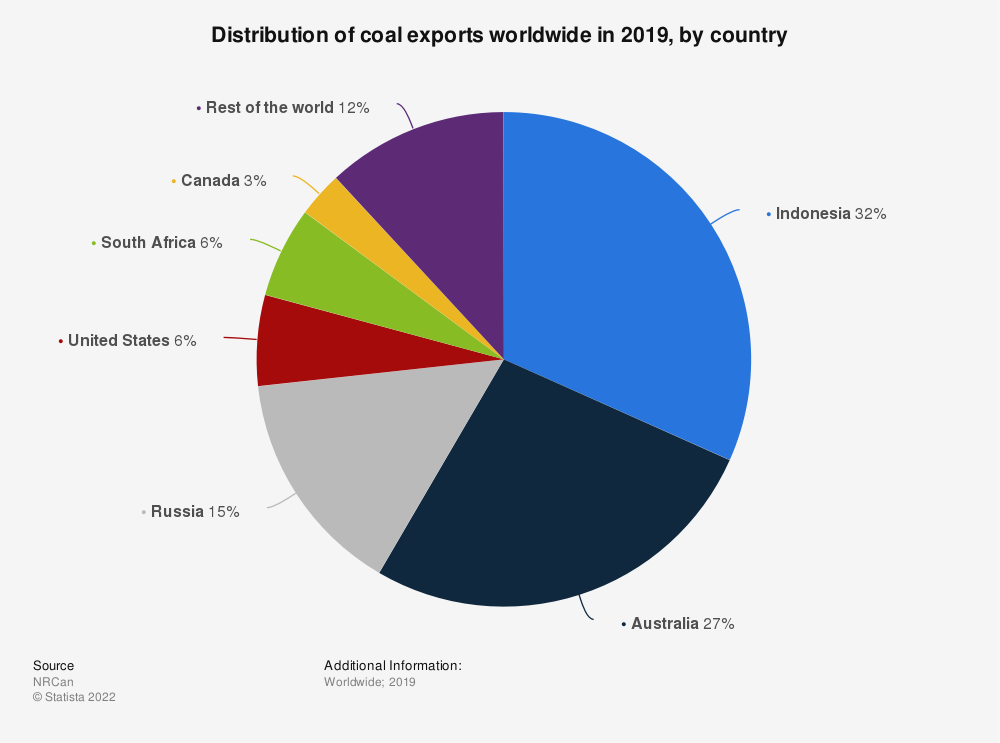 Statistic: Distribution of coal exports worldwide in 2018, by country | Statista