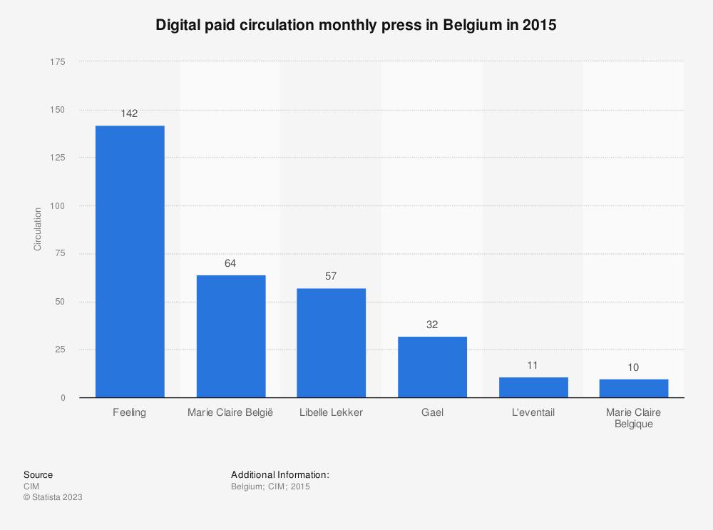 Statistic: Digital paid circulation monthly press in Belgium in 2015   Statista