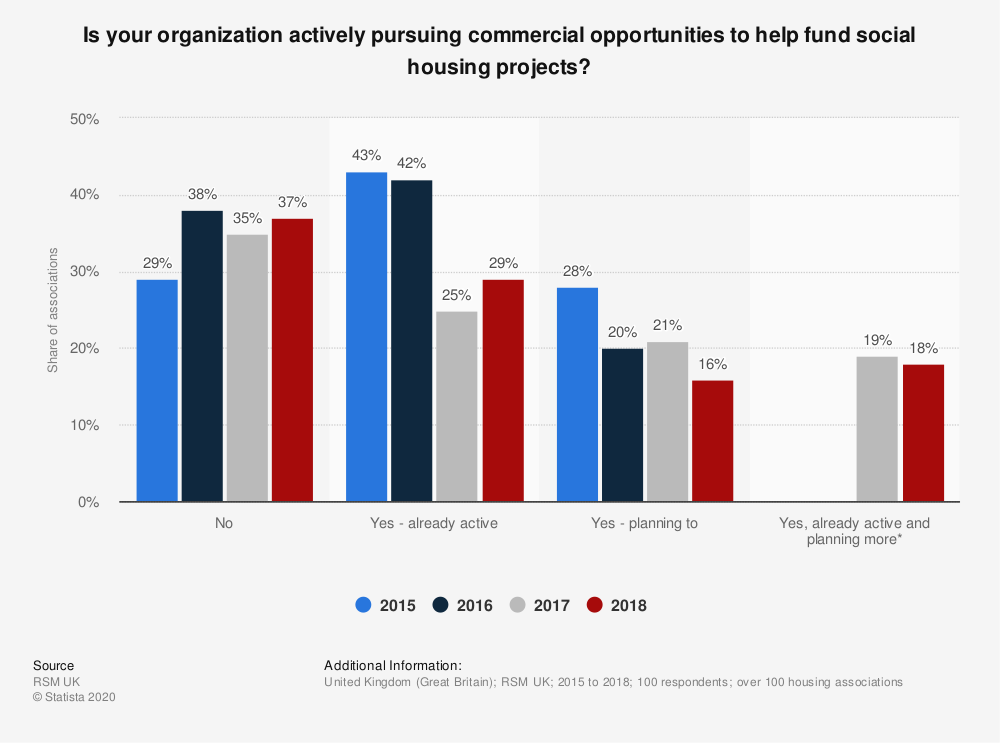 Statistic: Is your organization actively pursuing commercial opportunities to help fund social housing projects? | Statista