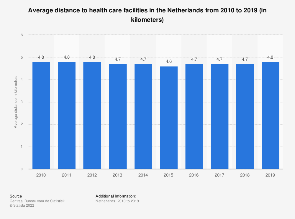 Statistic: Average distance to health care facilities in the Netherlands in 2016 (in kilometers) | Statista