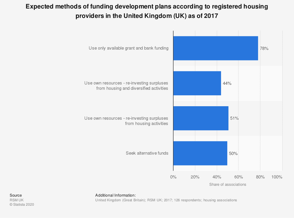 Statistic: Expected methods of funding development plans according to registered housing providers in the United Kingdom (UK) as of 2017 | Statista