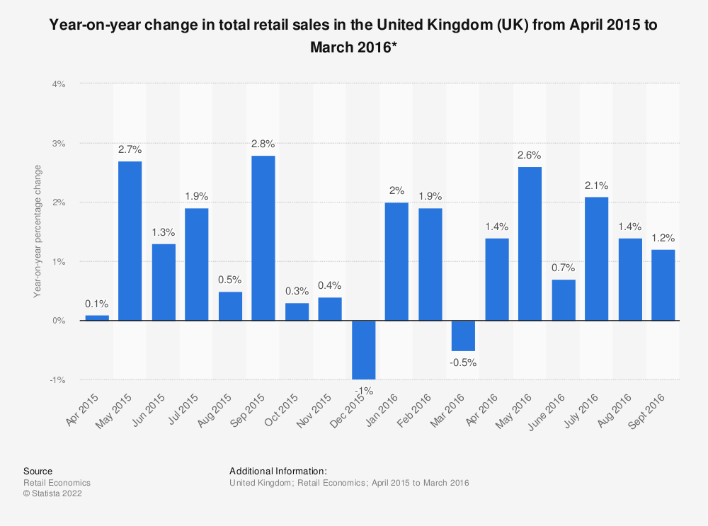 Statistic: Year-on-year change in total retail sales in the United Kingdom (UK) from April 2015 to March 2016* | Statista