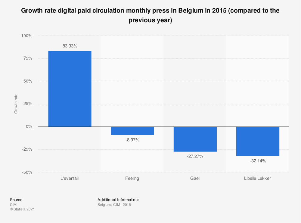 Statistic: Growth rate digital paid circulation monthly press in Belgium in 2015 (compared to the previous year) | Statista