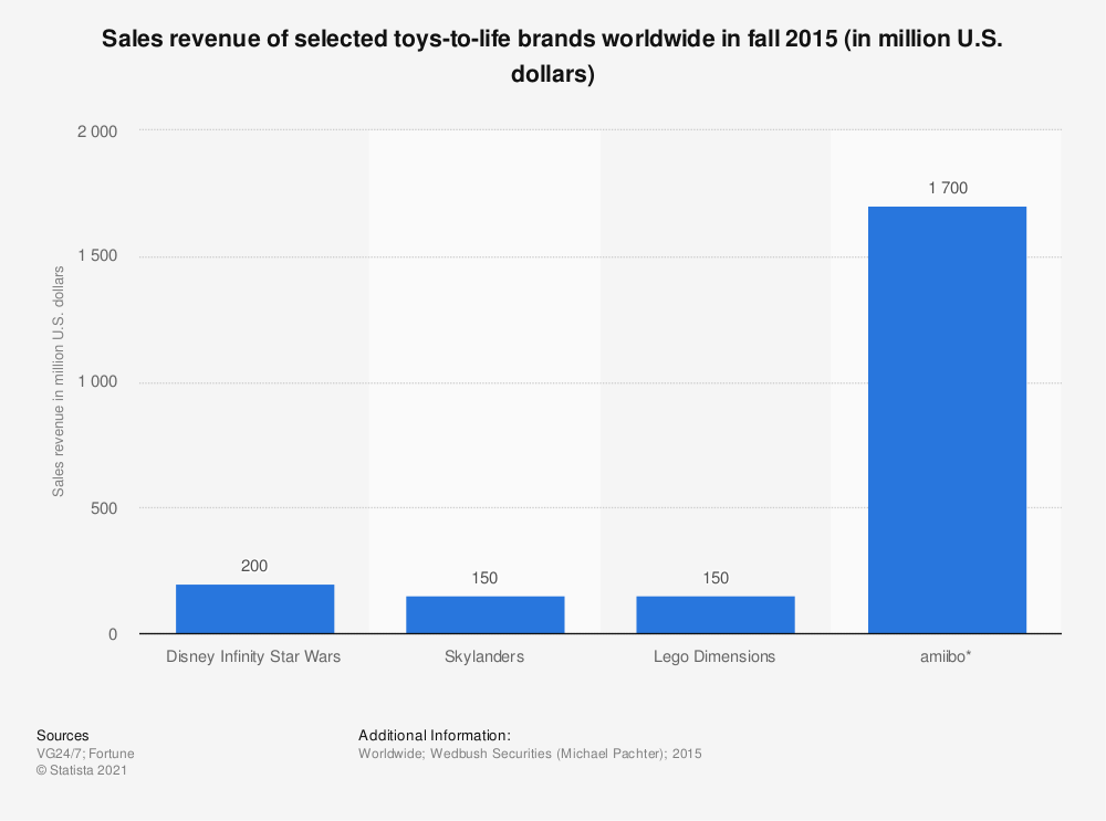Statistic: Sales revenue of selected toys-to-life brands worldwide in fall 2015 (in million U.S. dollars) | Statista