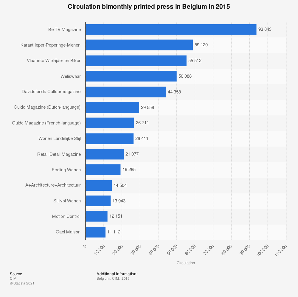 Statistic: Circulation bimonthly printed press in Belgium in 2015 | Statista