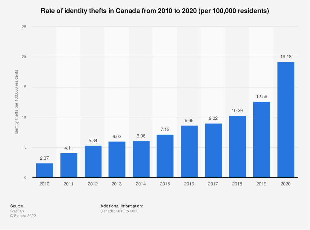 Statistic: Rate of identity thefts in Canada from 2010 to 2018 | Statista
