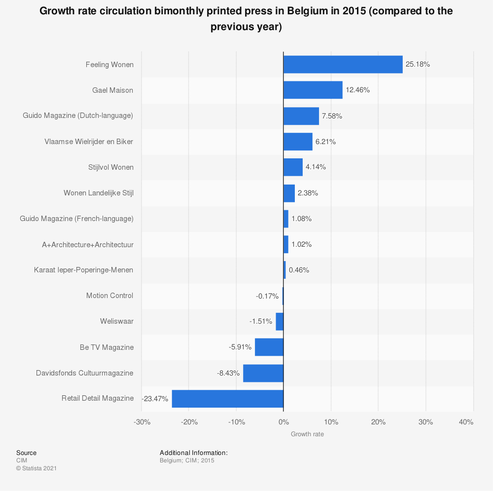Statistic: Growth rate circulation bimonthly printed press in Belgium in 2015 (compared to the previous year) | Statista
