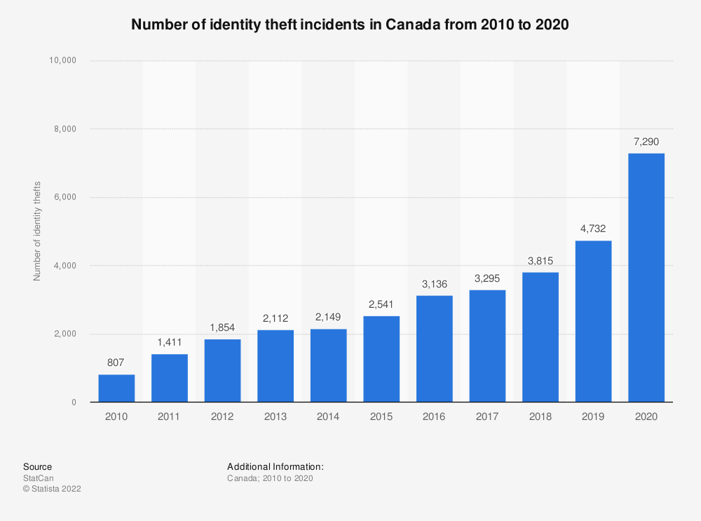 Statistic: Number of identity theft incidents in Canada from 2010 to 2019 | Statista