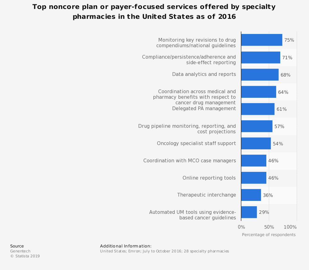 Statistic: Top noncore plan or payer-focused services offered by specialty pharmacies in the United States as of 2016 | Statista
