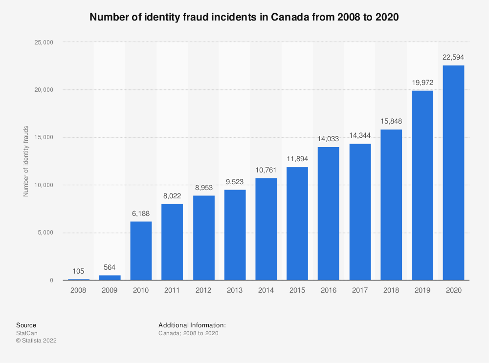 Statistic: Number of identity fraud incidents in Canada from 2008 to 2018 | Statista