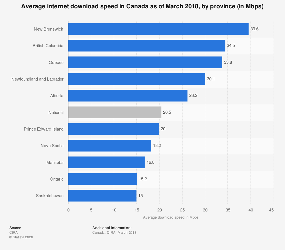 Statistic: Average internet download speed in Canada as of March 2018, by province (in Mbps) | Statista