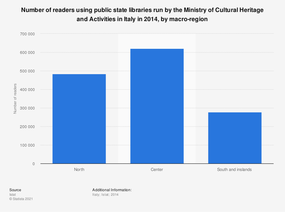 Statistic: Number of readers using public state libraries run by the Ministry of Cultural Heritage and Activities in Italy in 2014, by macro-region | Statista