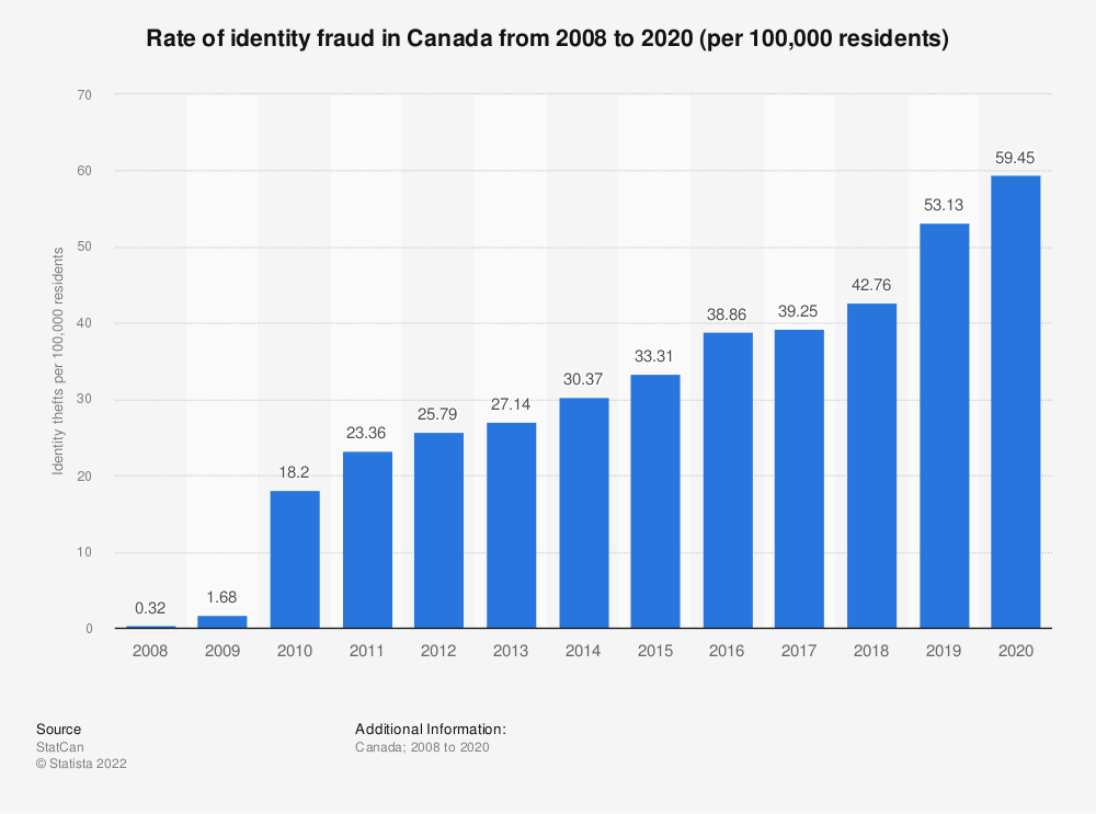 Statistic: Rate of identity fraud in Canada from 2008 to 2018 | Statista