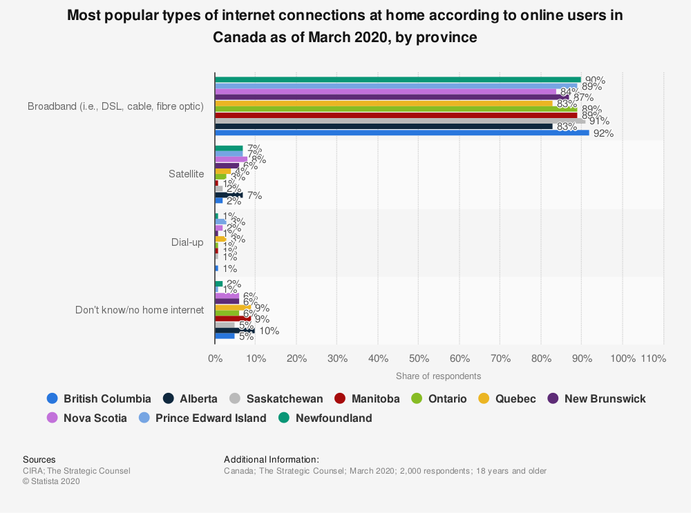 Statistic: Average internet download speed in Canada as of December 2015, by province and urbanity (in Mbps) | Statista