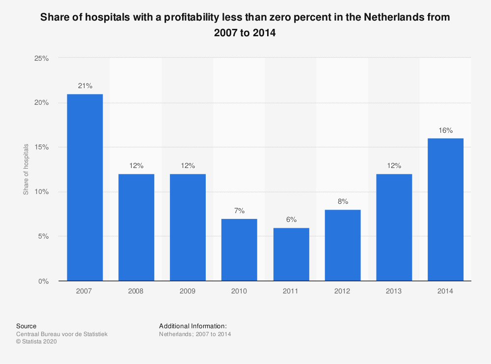 Statistic: Share of hospitals with a profitability less than zero percent in the Netherlands from 2007 to 2014  | Statista