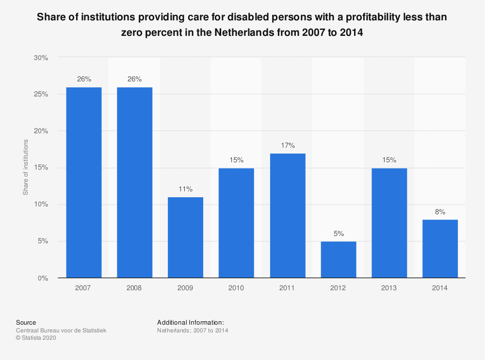 Statistic: Share of institutions providing care for disabled persons with a profitability less than zero percent in the Netherlands from 2007 to 2014  | Statista