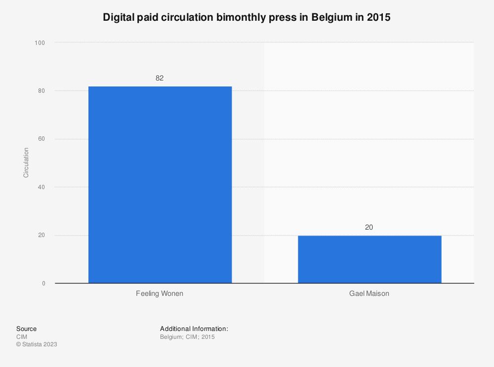 Statistic: Digital paid circulation bimonthly press in Belgium in 2015   Statista