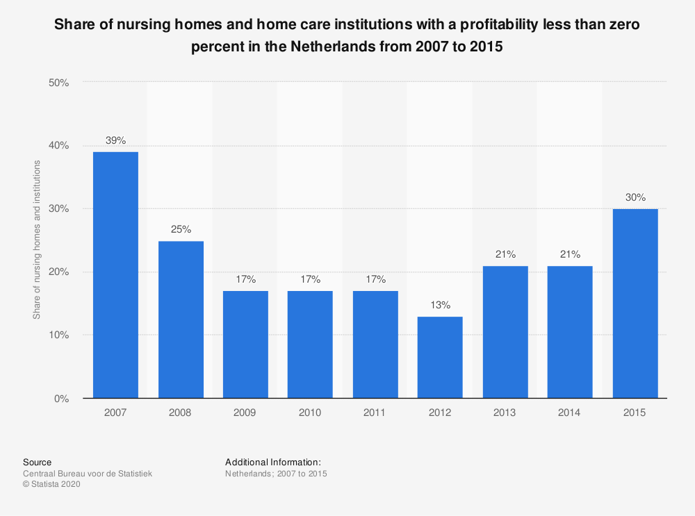 Statistic: Share of nursing homes and home care institutions with a profitability less than zero percent in the Netherlands from 2007 to 2015 | Statista