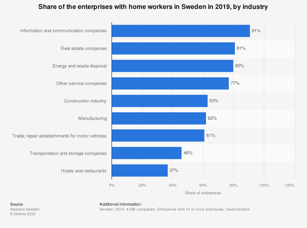 Statistic: Share of the enterprises with home workers in Sweden in 2015, by industry | Statista
