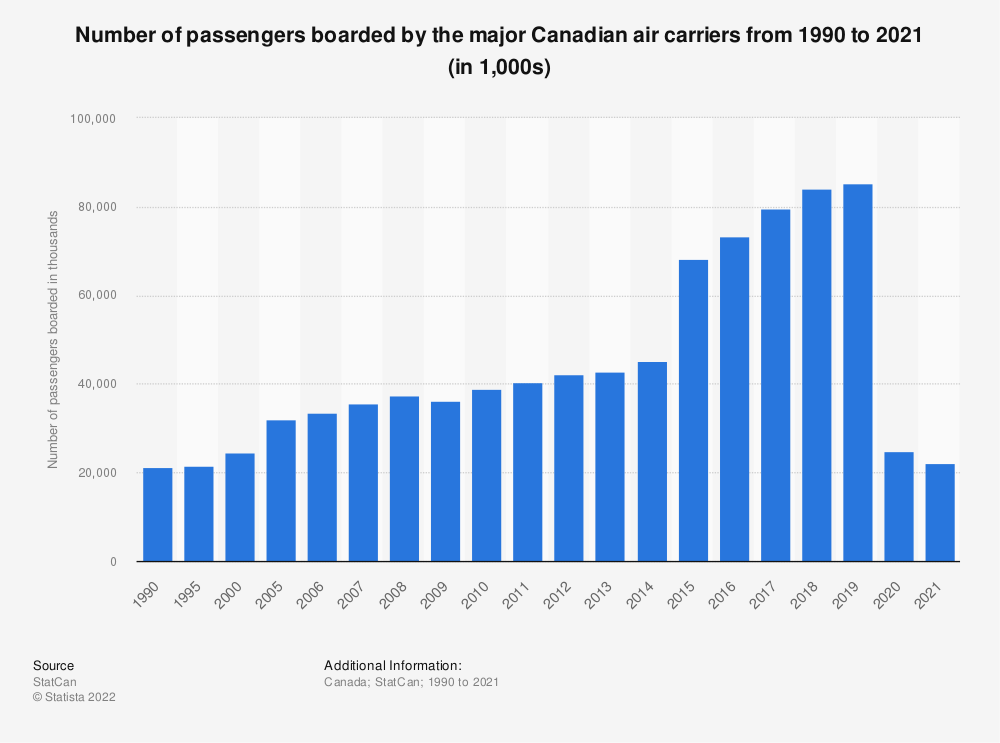 Statistic: Number of passengers boarded by the major Canadian air carriers from 1990 to 2018 (in 1,000s) | Statista