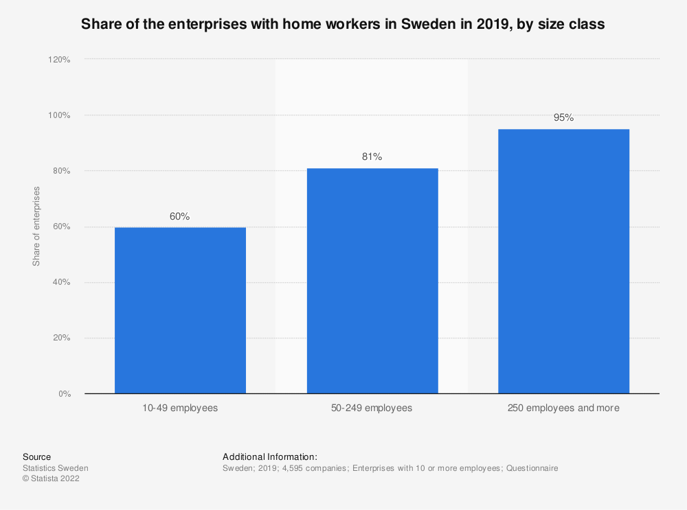 Statistic: Share of the enterprises with home workers in Sweden in 2015, by size class | Statista