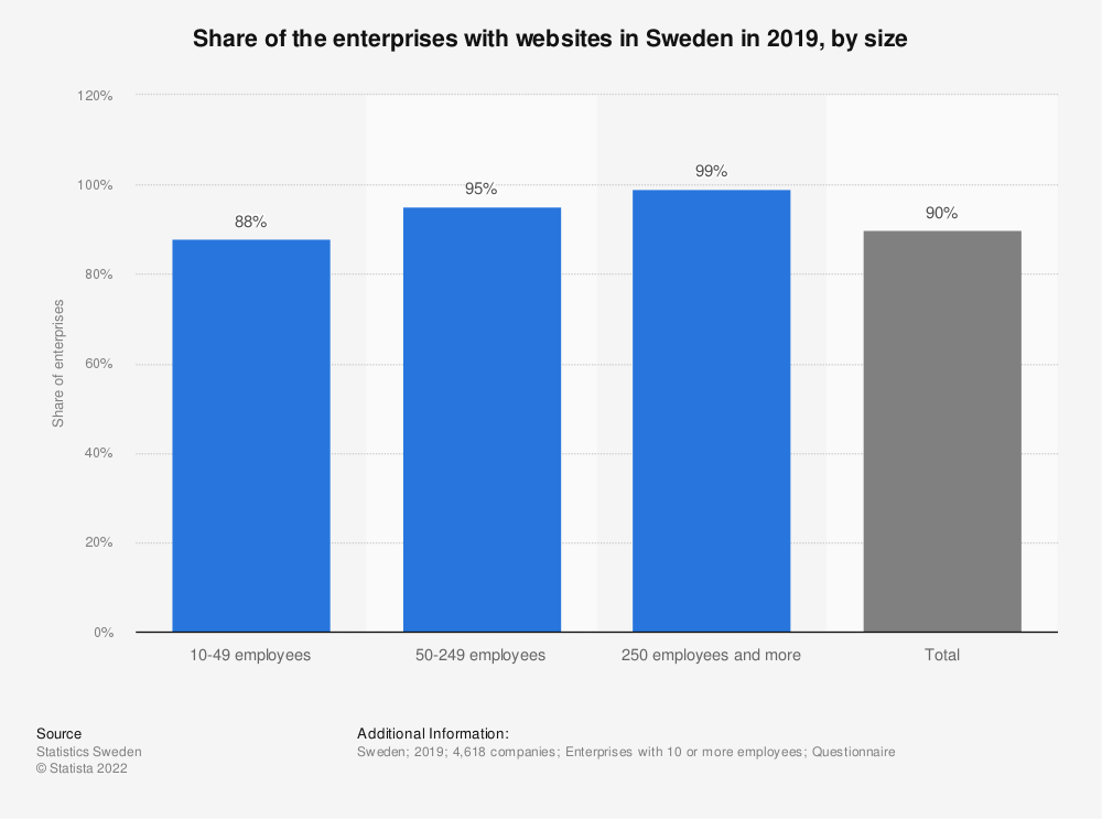 Statistic: Share of the enterprises with websites in Sweden in 2018, by size | Statista