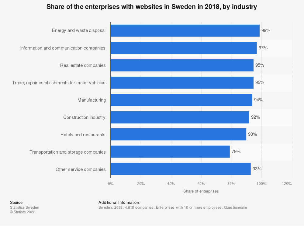 Statistic: Share of the enterprises with websites in Sweden in 2016, by industry | Statista