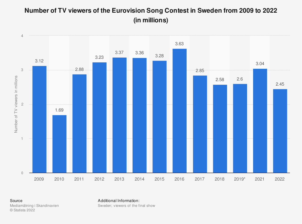 Statistic: Number of TV viewers of the Eurovision Song Contest in Sweden from 2009 to 2019 (in millions)   Statista