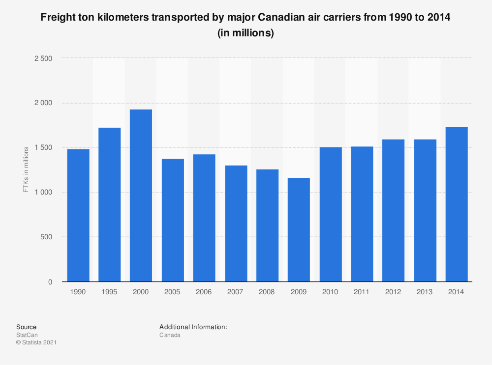Statistic: Freight ton kilometers transported by major Canadian air carriers from 1990 to 2014 (in millions) | Statista