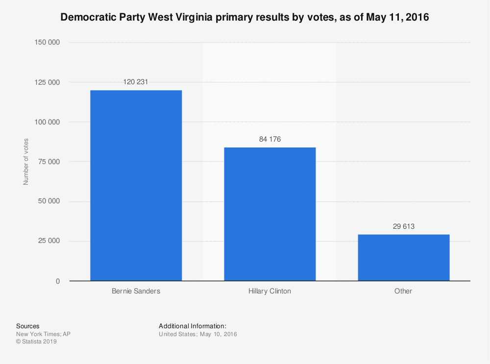 Statistic: Democratic Party West Virginia primary results by votes, as of May 11, 2016 | Statista